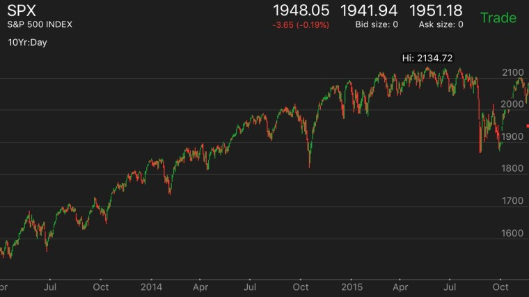 Indice S&P 500, Russell 2000, Otros